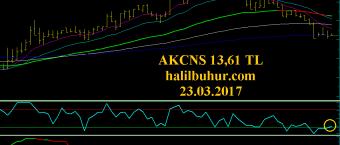 AKCNS Orta ve Uzun Vadeli Teknik Analizi