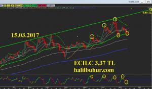 ECILC Orta ve Uzun Vadeli Teknik Analizi