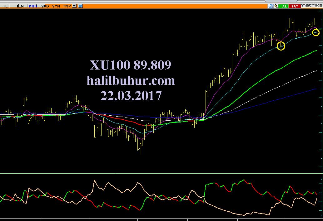 XU100  Summary for BIST 100  Yahoo Finance