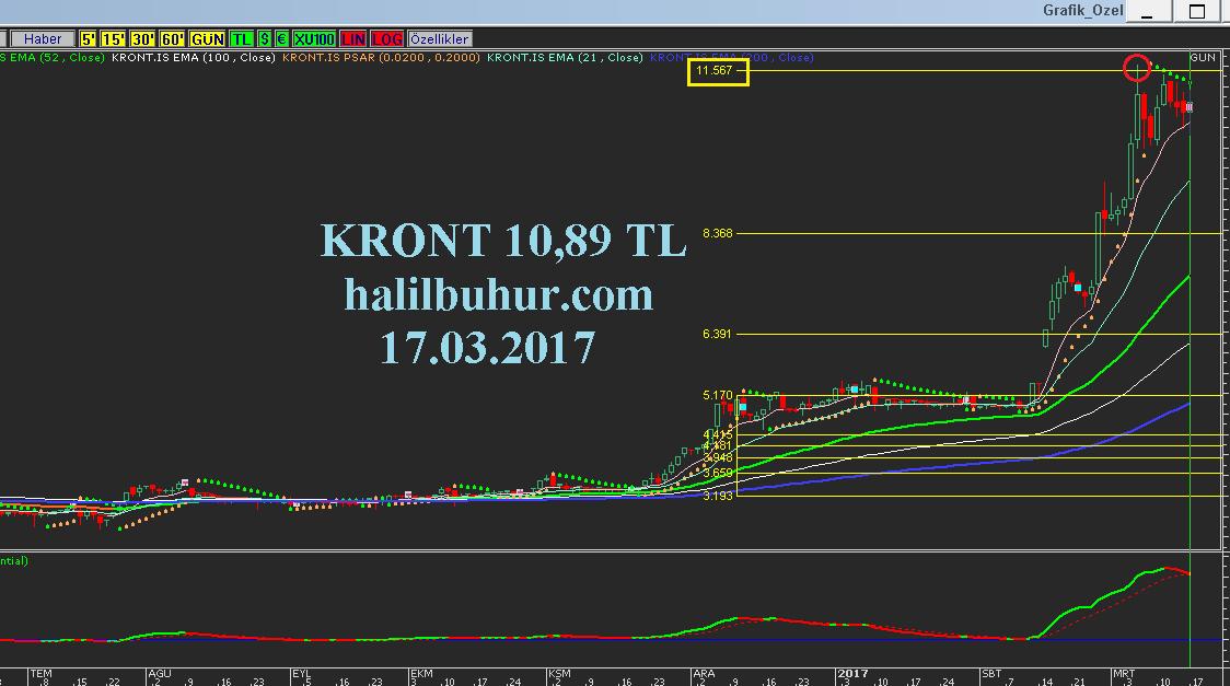 KRONT FiboRet Teknik Analizi