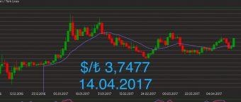 Dolar/TL Teknik Analizi