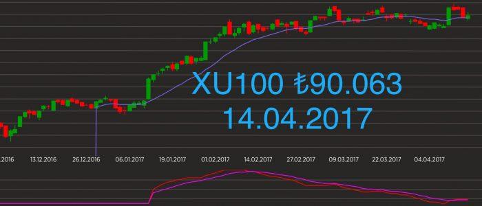 XU100 Teknik Görünüm
