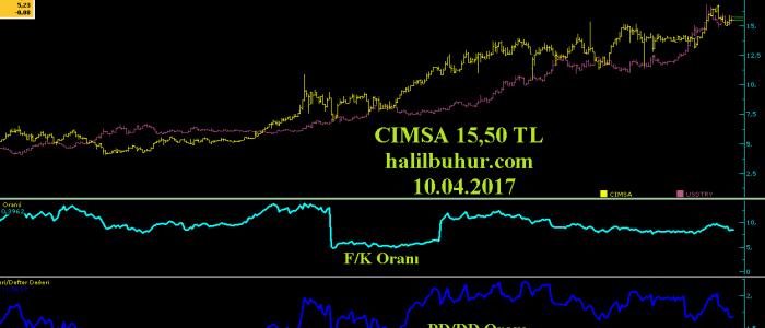 CIMSA - Dolar/TL - PD/DD - F/K Oranı Grafiği
